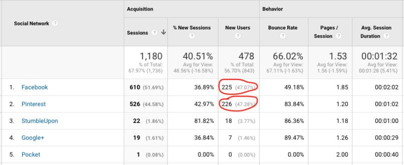 Google analytics social networks Bobforher.com