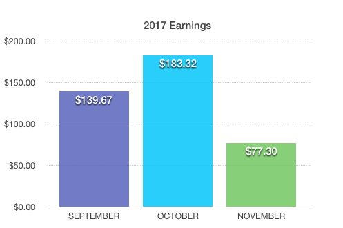 Monthly Earnings 2017 Bobforher.com