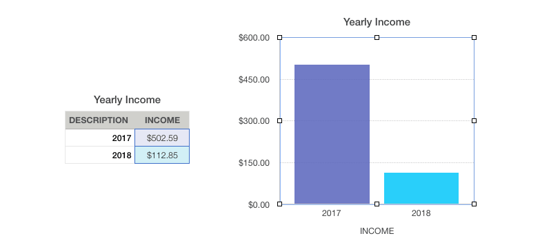 Yearly Blog Income - january 2018 _ bobforher.com