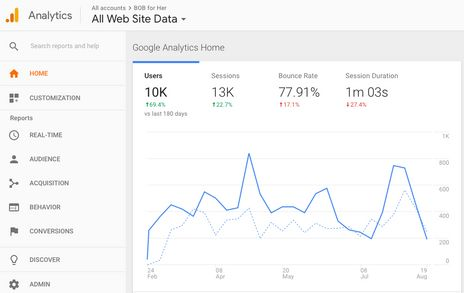 All Web Site Data _ Google Analytics