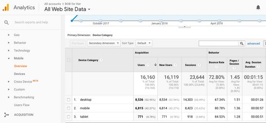 Audience Mobile _ Google Analytics Tutorial for Beginners