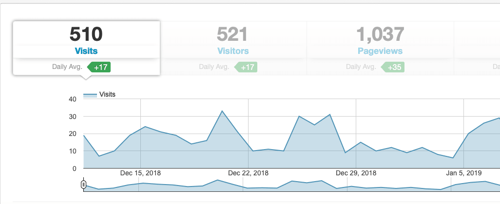 Blog traffic from Tailwind