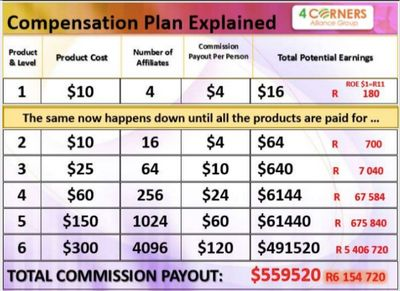 4 Corner Alliance Compensation Plan
