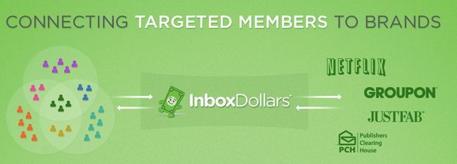 What Is Inbox Dollars Survey - Review