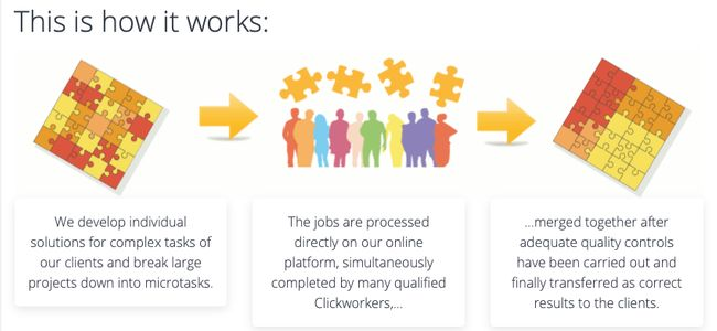 How-Clickworker-works