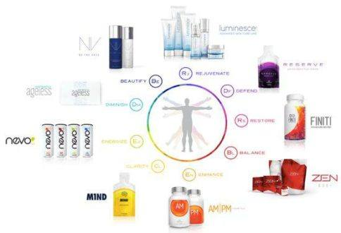Jeunesse Global Products review