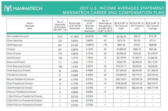 Mannatech-Income-Disclosure