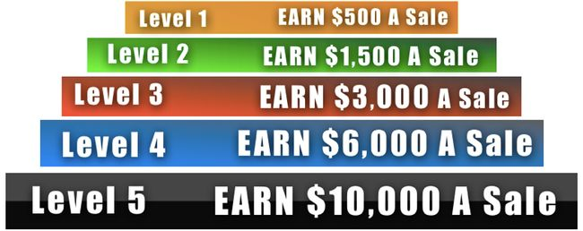 Big Profit System Levels
